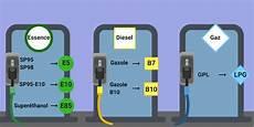 Changement De Nom Pour L Essence Le Diesel Et Le Gpl