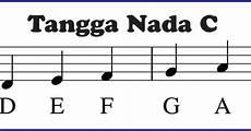 Tangga Nada C Sekitar Musik