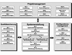 v modell xt konventionsabbildungen