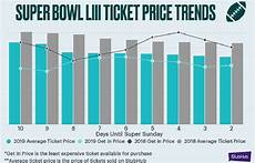 how much do 2019 super bowl tickets cost