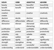 many english words have multiple forms a noun form verb form adjective form and adverb