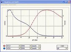 reaktionen und titrationskurven