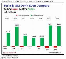 Tesla Model 3 Produktionszahlen - tesla motors tesla v 246 llig 252 berbewertet diese