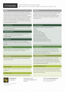 tcp ip model layers cheat sheet by managedkaos download