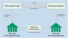 Wie Funktioniert Lastschrift - sepa informationen