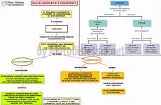 dispense chimica le trasformazioni chimiche ist superiore aiutodislessia net