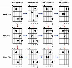 chord inversions guitar guitar chords that sound advanced and are easy to play guitar lessons ultimate guitar