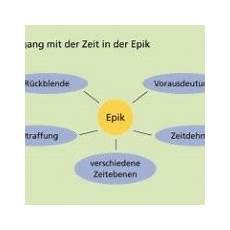 Entwicklung Der Epik In Englisch Sch 252 Lerlexikon Lernhelfer