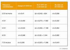 Frais Kilom 233 Triques Le Bar 232 Me Fiscal 2015 Publi 233