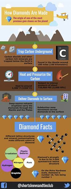 how do diamonds really form not from coal