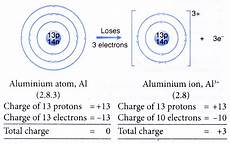 what causes ions to form ionic bonds a plus topper