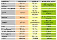 Energieverbrauch Und Verbraucher Im Haushalt