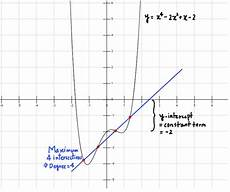 polynomial function definition formula and graph