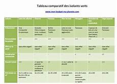 comparatif isolant phonique comparatif isolant thermique isolation id 233 es