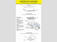 Anatomy of a Gas Grill   The BBQ Depot