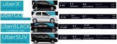 uber suv uber xl 2018 2019 2020 ford cars