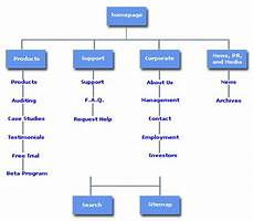 what is a sitemap atilus