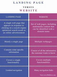 what is the difference between landing page and website pediaa com