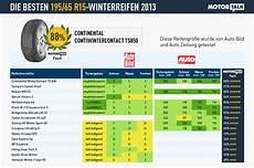 winterreifen test 2013 ratgeber