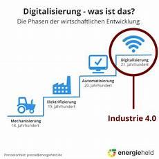 f 246 rderung f 252 r digitalisierung im handwerk energieheld