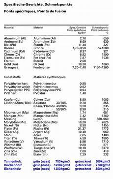 gewicht berechnen stahl gewichtsrechner stahl metallschneidemaschine werden