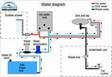 how a rv water system diagram plumbing diagrams for rv sink click here for a block diagram showing allenhancements and their