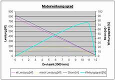 modellbau elektroantrieb