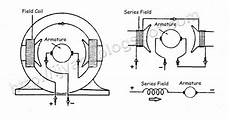 Dc Motor Wiring Diagram And Connection wiring connection of direct current dc motor