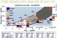 grenzwerte stickoxide europa schadstoffgrenzwerte in abgasen