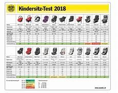 stiftung warentest kindersitze testergebnisse archive kindersitzprofis