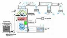 home furnace diagram hvac how is the simple diagram of commercial hvac system quora