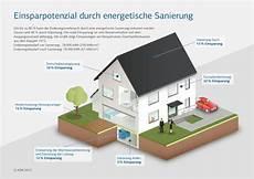 energetische sanierung m 246 nchengladbach