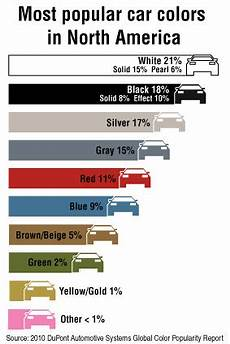 does the color of a car affect the insurance rate auto paint