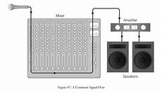 encyclopedia of home recording signal flow