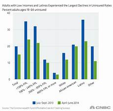 Obamacare S Big Winners Adults Latinos And Poor