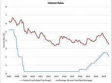 federal reserve interest rates 2019
