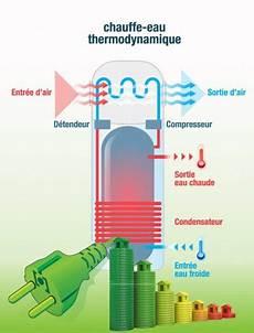 chauffe eau electrique economique chauffe eau 233 lectrique 233 cologique chauffe eau thermodynamique