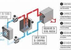 Comment Installer Une Pompe A Chaleur Air Eau Soi Meme