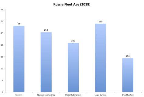 Average Age In Russia