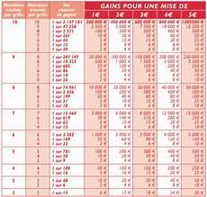 euromillion regle gain fran 231 aise des jeux r 233 sultats du keno
