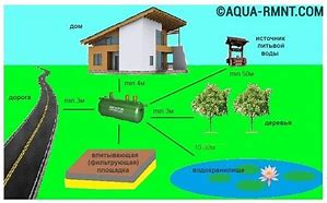 санитарные нормы проживания в многоквартирных домах