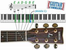 How Exactly Do Guitar Chords Work Guitar