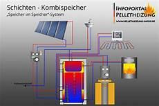 pelletheizung und pelletofen einbau wartung foerderung und hydraulisches schema schichtenspeicher kombispeicher mit