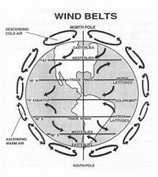 global winds diagram unit 8 climatic interactions pinterest