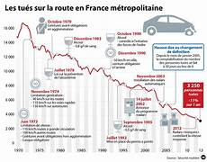 nombre de mort sur la route 2016 10 7 de morts sur les routes en novembre 2014 legipermis
