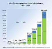 New Energy Vehicles In China  Wikipedia