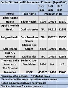 Oriental Insurance Happy Family Floater Policy Premium Chart Senior Citizen Health Insurance Senior Citizen Health