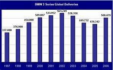 Bmw 3 Series Sales Figures