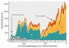 au cours biodiversit 233 et crises biologiques