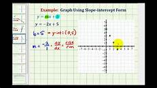 ex 3 graph a linear equation in slope intercept form